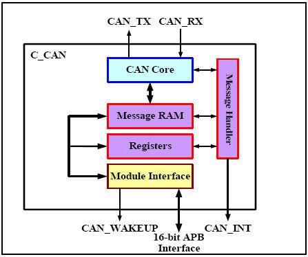 NUC240/NUC140/NUC130在电梯控制器和监测的应用设计