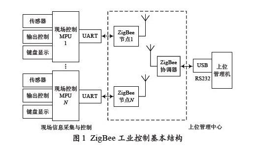 ZigBee工业控制wireless UART模...