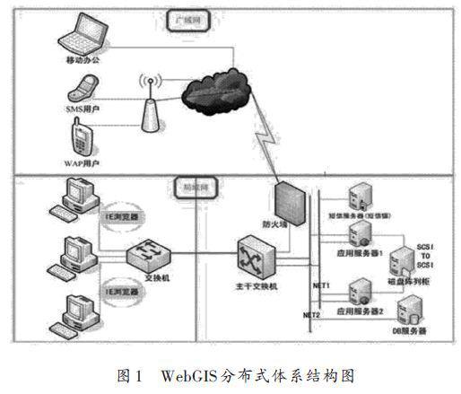 采用SVG技术在WebGIS系统中的设计与应用