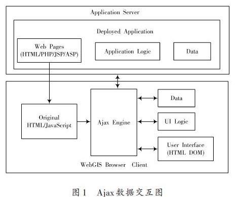 通过将Ajax技术应用到WebGIS系统中从而进...