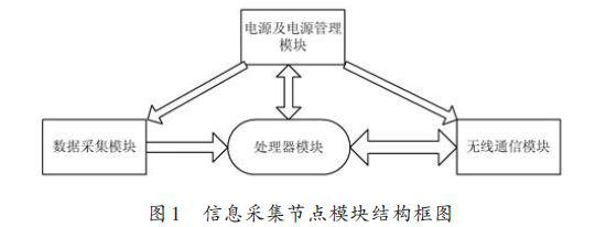 防爆型无线传感器网络的信息采集节点的电路原理与软硬件设计