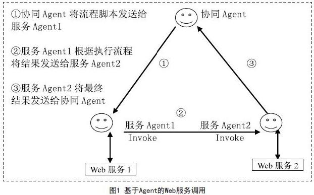 基于Agent技术实现Web服务集成原型系统设计...