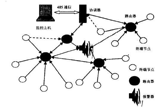 如何实现采用ZigBee协议的无线气体监测系统设...