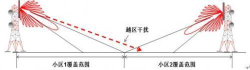 如何有效的抑制基站天线与移动通信的干扰信号