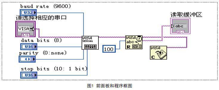 基于labVIEW与单片机的上位机与下位机通信