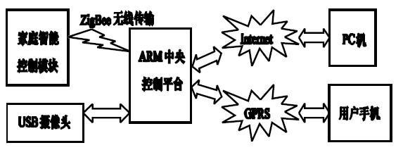 采用ZigBee技术实现ARM控制器与家庭智能的...