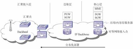移动网络网元分布式部署的优势及注意事项