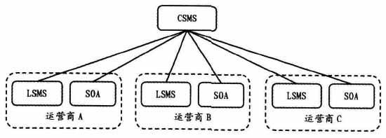 移动网集中CSMS接口协议的意义分析