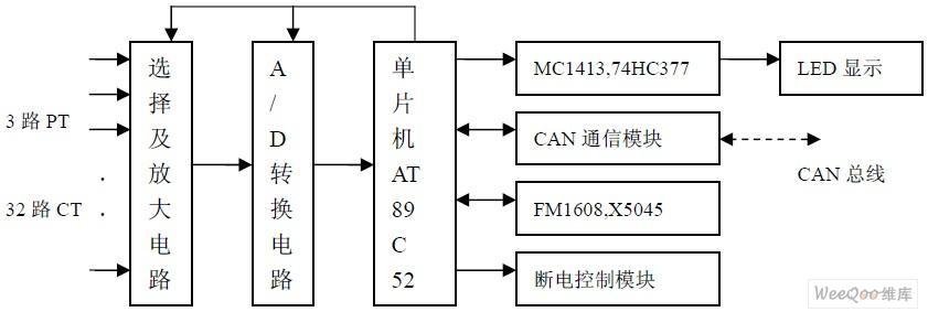采用CAN总线通信技术线设计人性化的多用户电能表