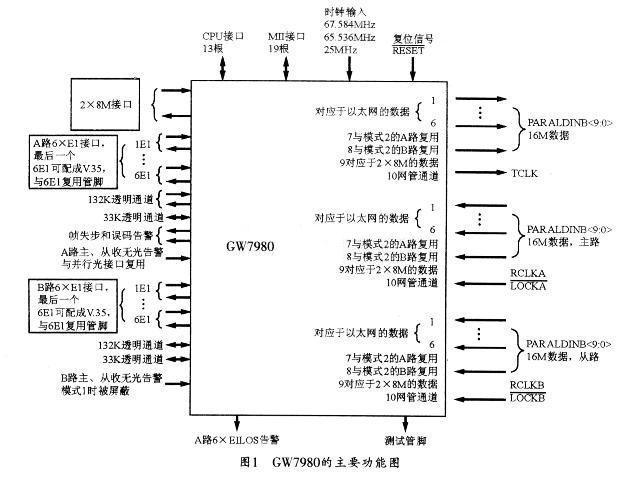 多业务光接入平台GW7980的功能特性与设计