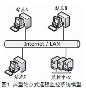 如何让站点式远程监控系统的数据传输问题变得简单化