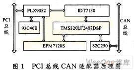 如何采用DSP与PCI接口实现CAN总线适配器的...