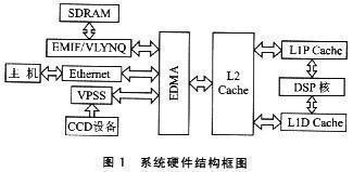 基于ARM9的ARM926EJ-S核实现AVS视频编解码的设计