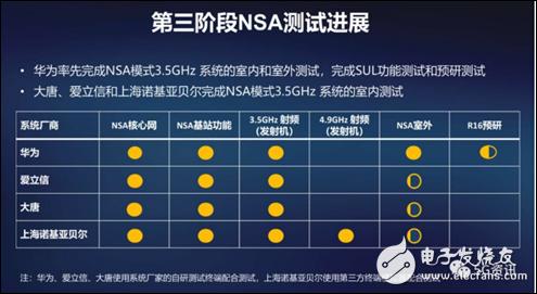 5G频谱划分后可能会带来哪些影响?