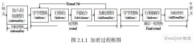 基于FPGA实现AES算法数据加密方案