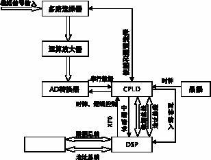 基于DSP和CPLDlong88.vip龙8国际实现ADC多路信号采集系统龙8国际娱乐网站