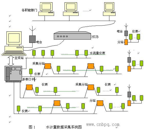 串行通信联网技术在冶金领域有哪些应用