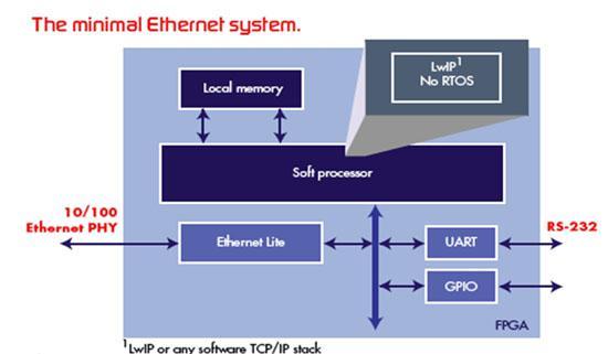 基于FPGA的32位嵌入式处理器的解决方案