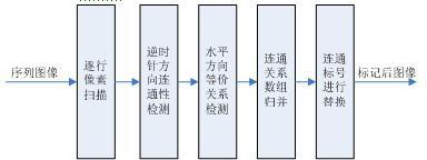 利用FPGA实现快速二值图像连通域标记算法,有何特点及应用