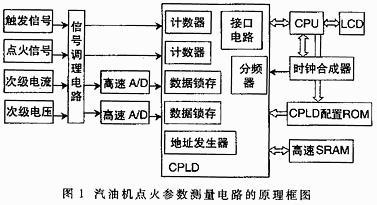 运用CPLD器件和AT89C52实现汽油机点火参数测量仪的设计