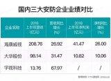 三大安防企业发布2018年上半年业绩报告,安防+...