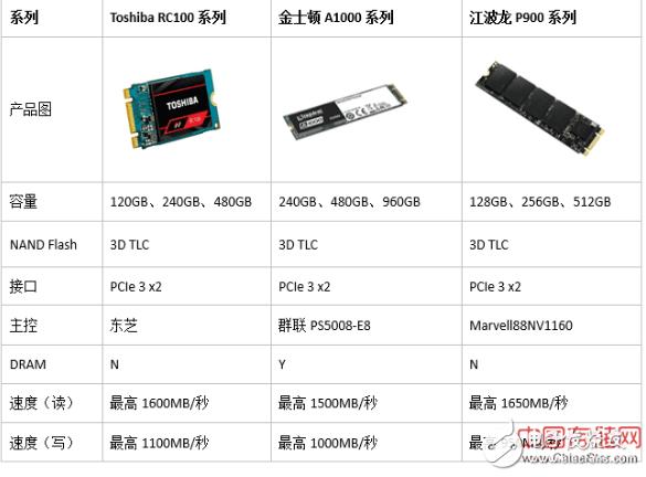 随着3D NAND产出的增加,2018年全球SSD出货量有望冲刺2亿台