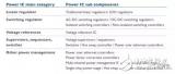 功率IC分类及全球IC和分立式功率器件厂商盘点