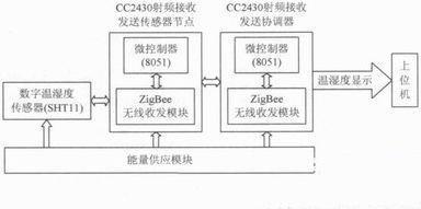 采用Z-Stack协议栈实现无线温湿度透明传输的采集系统的设计