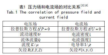 采用STC12C5620单片机的电模拟流场试验仪设计
