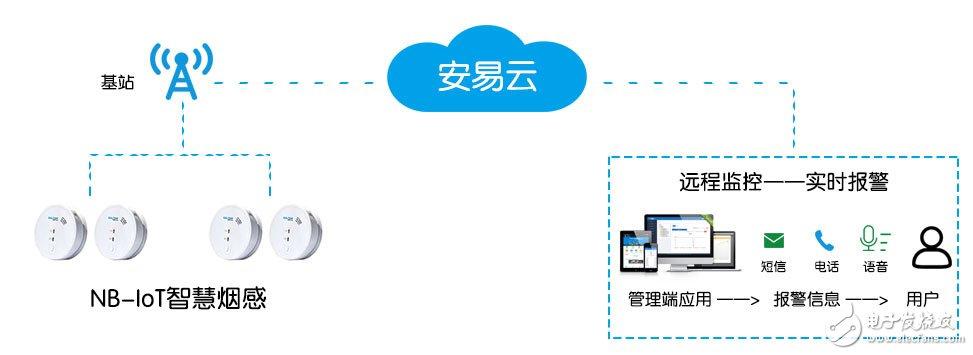 NB-IoT在智慧烟感中的特性及解决方案分享