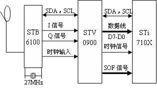 基于DVB-S2标准技术的卫星数字机顶盒设计方案