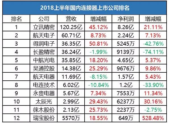 国内连接器上市公司2018上半年营收排名 TOP12