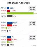 中国移动固定通信业务收入暴增的原因是什么?