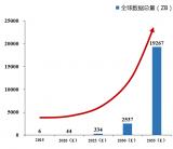 全球数字经济有哪十大年夜生长趋势?详细分析概述