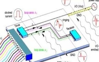 PCB板设计的EMI和EMS问题分析
