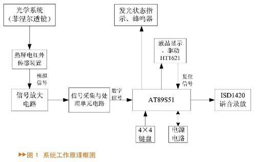 如何利用AT89S51单片机实现家庭语音报警系统设计