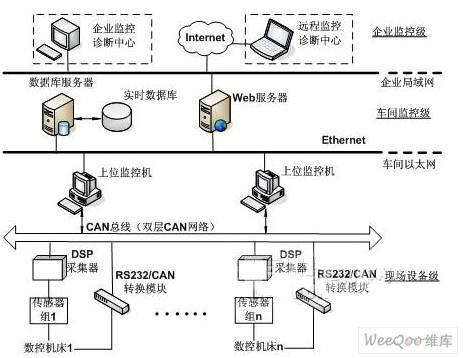 基于CAN总线与Web的数据库服务技术实现DNC...