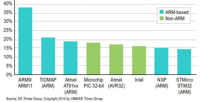 采用ARM的嵌入式的可编程芯片系统的设计方案介绍