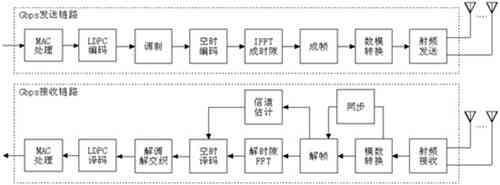 采用VerilogHDL语言和Virtex-5系列FPGA实现Gbps无线通信基站的设计