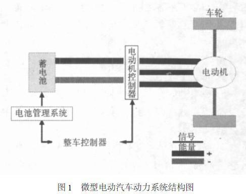 电动汽车性能分析方案之ADVISOR仿真模型