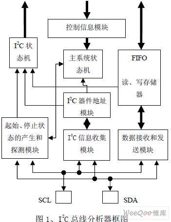 应用于医疗监护仪扩展接口的I2C总线分析器的设计