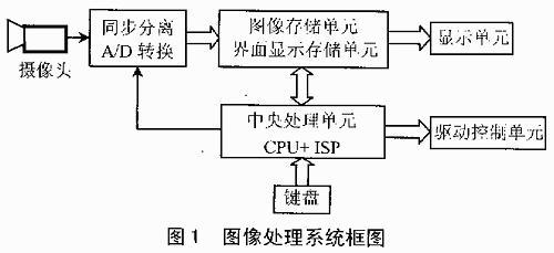 采用ISP1032E芯片与89C55的图像处理系统硬件设计