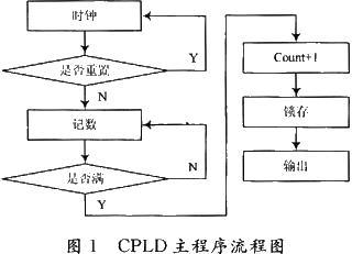 采用VHDL语言和PLD的可控纳秒级脉冲信号发生器的设计