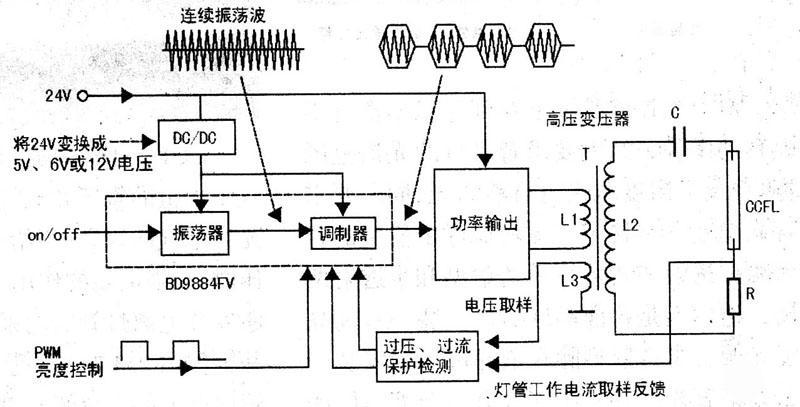 液晶电视机中背光灯驱动电路的组成及工作原理介绍