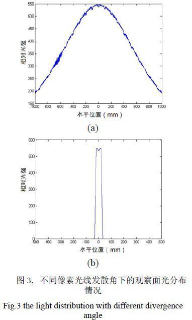 單像素動態液晶透鏡的三維立體顯示方法介紹