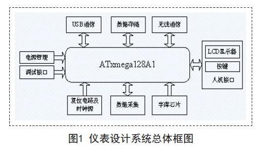 通过采用AVR单片机ATXmega128A1进行便携式仪表的设计