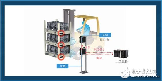 欧姆龙UHF带RFID系统V780系列,RF标签检测距离更长没关系