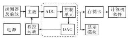 利用STM32F103作为控制器进行设计便携式多道核谱仪
