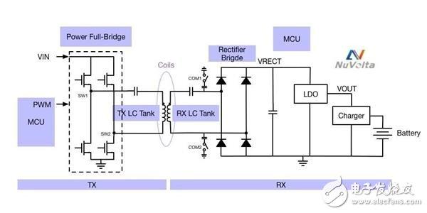 无线充电器的原理到底是什么