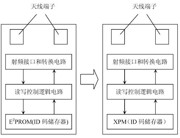 X-RFID技術在圖書館管理方面的應用